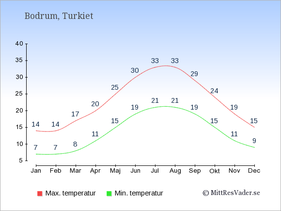 Genomsnittliga temperaturer i Bodrum -natt och dag: Januari 7;14. Februari 7;14. Mars 8;17. April 11;20. Maj 15;25. Juni 19;30. Juli 21;33. Augusti 21;33. September 19;29. Oktober 15;24. November 11;19. December 9;15.