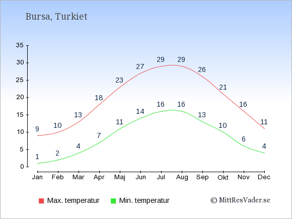 Genomsnittliga temperaturer i Bursa -natt och dag: Januari 1;9. Februari 2;10. Mars 4;13. April 7;18. Maj 11;23. Juni 14;27. Juli 16;29. Augusti 16;29. September 13;26. Oktober 10;21. November 6;16. December 4;11.