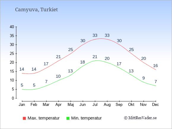Genomsnittliga temperaturer i Camyuva -natt och dag: Januari 5;14. Februari 5;14. Mars 7;17. April 10;21. Maj 13;25. Juni 18;30. Juli 21;33. Augusti 20;33. September 17;30. Oktober 13;25. November 9;20. December 7;16.