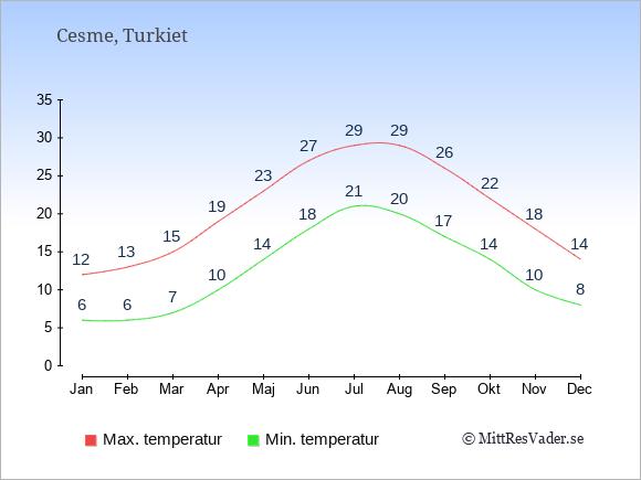 Genomsnittliga temperaturer i Cesme -natt och dag: Januari 6;12. Februari 6;13. Mars 7;15. April 10;19. Maj 14;23. Juni 18;27. Juli 21;29. Augusti 20;29. September 17;26. Oktober 14;22. November 10;18. December 8;14.