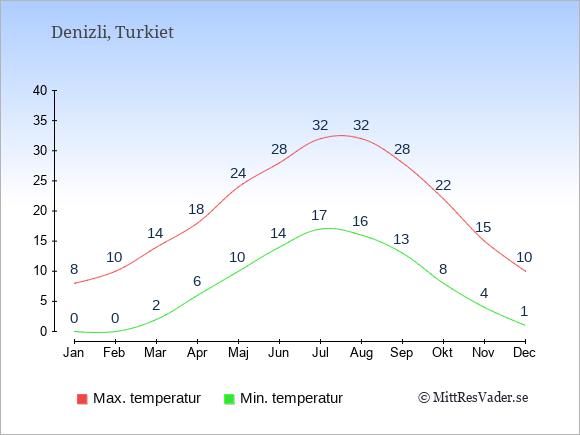 Genomsnittliga temperaturer i Denizli -natt och dag: Januari 0;8. Februari 0;10. Mars 2;14. April 6;18. Maj 10;24. Juni 14;28. Juli 17;32. Augusti 16;32. September 13;28. Oktober 8;22. November 4;15. December 1;10.