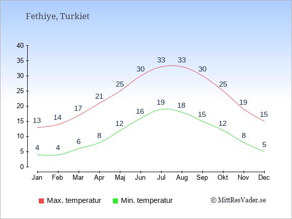 Genomsnittliga temperaturer i Fethiye -natt och dag: Januari 4;13. Februari 4;14. Mars 6;17. April 8;21. Maj 12;25. Juni 16;30. Juli 19;33. Augusti 18;33. September 15;30. Oktober 12;25. November 8;19. December 5;15.