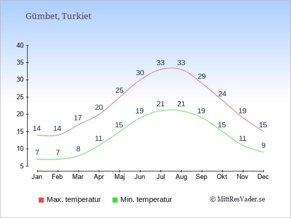 Genomsnittliga temperaturer i Gümbet -natt och dag: Januari 7;14. Februari 7;14. Mars 8;17. April 11;20. Maj 15;25. Juni 19;30. Juli 21;33. Augusti 21;33. September 19;29. Oktober 15;24. November 11;19. December 9;15.