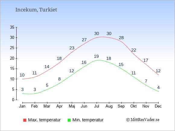 Genomsnittliga temperaturer i Incekum -natt och dag: Januari 3;10. Februari 3;11. Mars 5;14. April 8;18. Maj 12;23. Juni 16;27. Juli 19;30. Augusti 18;30. September 15;28. Oktober 11;22. November 7;17. December 4;12.
