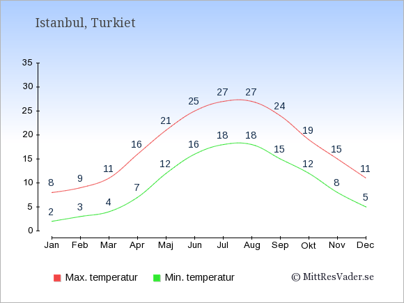 Genomsnittliga temperaturer i Istanbul -natt och dag: Januari 2;8. Februari 3;9. Mars 4;11. April 7;16. Maj 12;21. Juni 16;25. Juli 18;27. Augusti 18;27. September 15;24. Oktober 12;19. November 8;15. December 5;11.