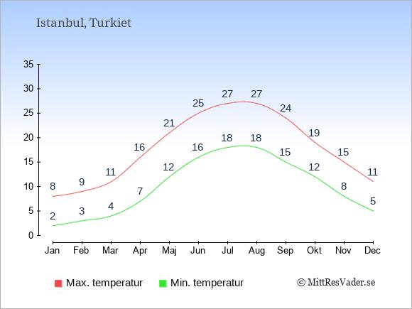 Genomsnittliga temperaturer i Istanbul -natt och dag: Januari 2;8. Februari 3;9. Mars 4;11. April 7;16. Maj 12;21. Juni 16;25. Juli 18;27. Augusti 18;27. September 15;24. Oktober 12;19. November 8;15. December 5;11.