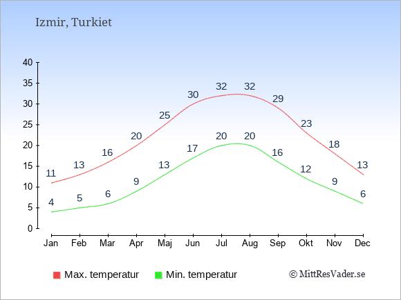 Genomsnittliga temperaturer i Izmir -natt och dag: Januari 4;11. Februari 5;13. Mars 6;16. April 9;20. Maj 13;25. Juni 17;30. Juli 20;32. Augusti 20;32. September 16;29. Oktober 12;23. November 9;18. December 6;13.