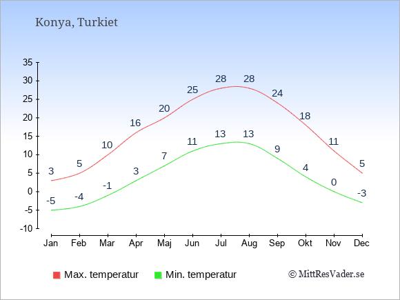 Genomsnittliga temperaturer i Konya -natt och dag: Januari -5;3. Februari -4;5. Mars -1;10. April 3;16. Maj 7;20. Juni 11;25. Juli 13;28. Augusti 13;28. September 9;24. Oktober 4;18. November 0;11. December -3;5.
