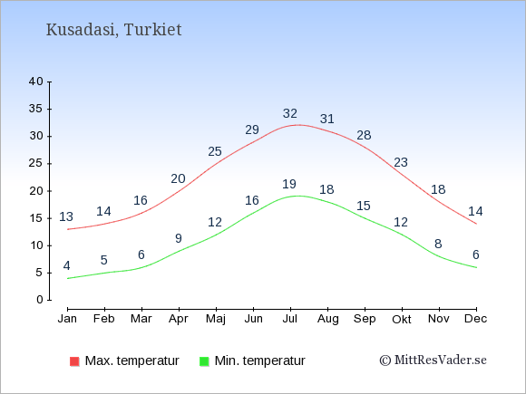 Genomsnittliga temperaturer i Kusadasi -natt och dag: Januari 4;13. Februari 5;14. Mars 6;16. April 9;20. Maj 12;25. Juni 16;29. Juli 19;32. Augusti 18;31. September 15;28. Oktober 12;23. November 8;18. December 6;14.
