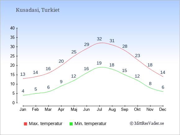Genomsnittliga temperaturer i Kusadasi -natt och dag: Januari 4;13. Februari 5;14. Mars 6;16. April 9;20. Maj 12;25. Juni 16;29. Juli 19;32. Augusti 18;31. September 15;28. Oktober 12;23. November 8;18. December 6;14.