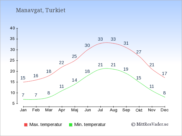 Genomsnittliga temperaturer i Manavgat -natt och dag: Januari 7;15. Februari 7;16. Mars 8;18. April 11;22. Maj 14;25. Juni 18;30. Juli 21;33. Augusti 21;33. September 19;31. Oktober 15;27. November 11;21. December 8;17.