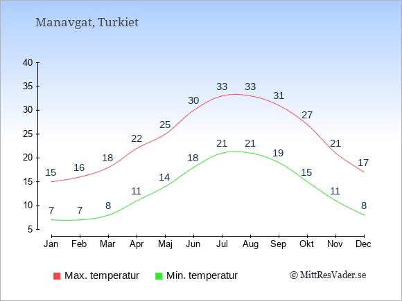 Genomsnittliga temperaturer i Manavgat -natt och dag: Januari 7;15. Februari 7;16. Mars 8;18. April 11;22. Maj 14;25. Juni 18;30. Juli 21;33. Augusti 21;33. September 19;31. Oktober 15;27. November 11;21. December 8;17.