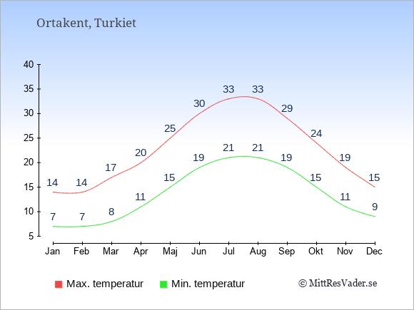 Genomsnittliga temperaturer i Ortakent -natt och dag: Januari 7;14. Februari 7;14. Mars 8;17. April 11;20. Maj 15;25. Juni 19;30. Juli 21;33. Augusti 21;33. September 19;29. Oktober 15;24. November 11;19. December 9;15.
