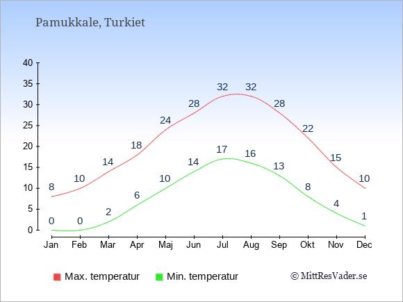 Genomsnittliga temperaturer i Pamukkale -natt och dag: Januari 0;8. Februari 0;10. Mars 2;14. April 6;18. Maj 10;24. Juni 14;28. Juli 17;32. Augusti 16;32. September 13;28. Oktober 8;22. November 4;15. December 1;10.