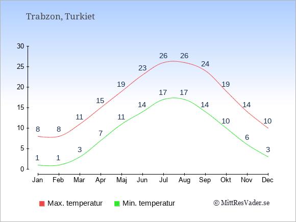 Genomsnittliga temperaturer i Trabzon -natt och dag: Januari 1;8. Februari 1;8. Mars 3;11. April 7;15. Maj 11;19. Juni 14;23. Juli 17;26. Augusti 17;26. September 14;24. Oktober 10;19. November 6;14. December 3;10.