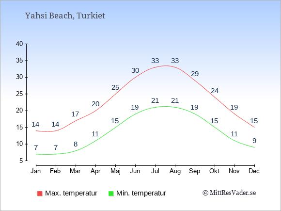 Temperaturer i Yahsi Beach -dag och natt.