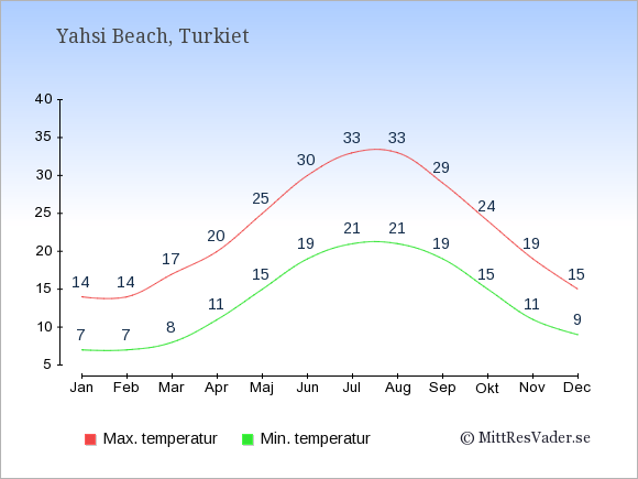 Genomsnittliga temperaturer i Yahsi Beach -natt och dag: Januari 7;14. Februari 7;14. Mars 8;17. April 11;20. Maj 15;25. Juni 19;30. Juli 21;33. Augusti 21;33. September 19;29. Oktober 15;24. November 11;19. December 9;15.