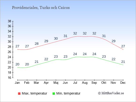 Genomsnittliga temperaturer i Providenciales -natt och dag: Januari 20;27. Februari 20;27. Mars 21;28. April 22;29. Maj 23;30. Juni 23;31. Juli 24;32. Augusti 24;32. September 24;32. Oktober 23;31. November 22;29. December 21;27.