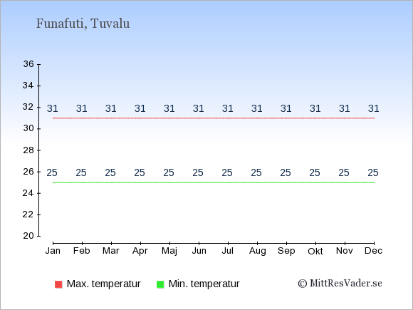 Genomsnittliga temperaturer i Funafuti -natt och dag: Januari 25;31. Februari 25;31. Mars 25;31. April 25;31. Maj 25;31. Juni 25;31. Juli 25;31. Augusti 25;31. September 25;31. Oktober 25;31. November 25;31. December 25;31.