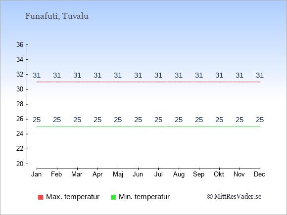 Genomsnittliga temperaturer på Tuvalu -natt och dag: Januari 25;31. Februari 25;31. Mars 25;31. April 25;31. Maj 25;31. Juni 25;31. Juli 25;31. Augusti 25;31. September 25;31. Oktober 25;31. November 25;31. December 25;31.