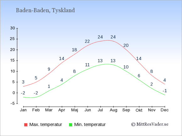 Genomsnittliga temperaturer i Baden-Baden -natt och dag: Januari -2;3. Februari -2;5. Mars 1;9. April 4;14. Maj 8;18. Juni 11;22. Juli 13;24. Augusti 13;24. September 10;20. Oktober 6;14. November 2;8. December -1;4.