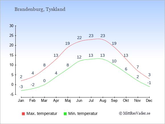 Temperaturer i Brandenburg -dag och natt.