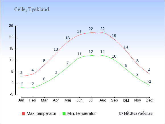 Genomsnittliga temperaturer i Celle -natt och dag: Januari -2;3. Februari -2;4. Mars 0;8. April 3;13. Maj 7;18. Juni 11;21. Juli 12;22. Augusti 12;22. September 10;19. Oktober 6;14. November 2;8. December -1;4.