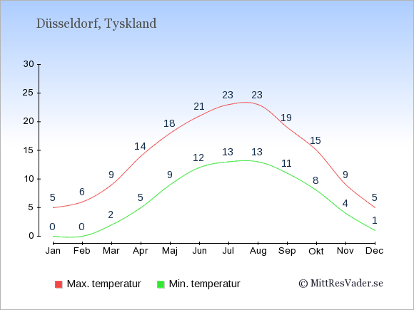 Temperaturer i Düsseldorf -dag och natt.