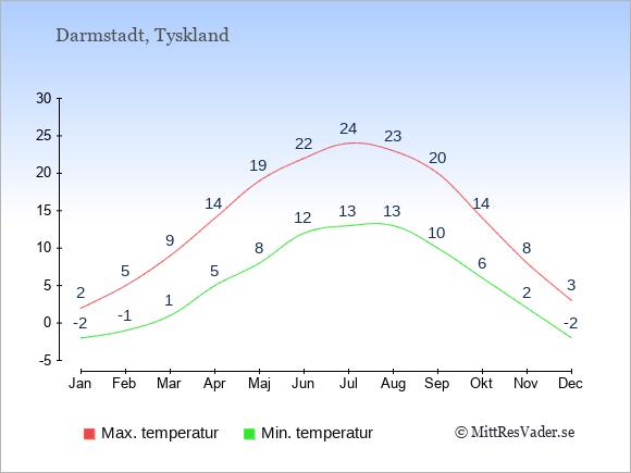 Genomsnittliga temperaturer i Darmstadt -natt och dag: Januari -2;2. Februari -1;5. Mars 1;9. April 5;14. Maj 8;19. Juni 12;22. Juli 13;24. Augusti 13;23. September 10;20. Oktober 6;14. November 2;8. December -2;3.