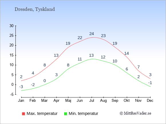 Genomsnittliga temperaturer i Dresden -natt och dag: Januari -3;2. Februari -2;4. Mars 0;8. April 3;13. Maj 8;19. Juni 11;22. Juli 13;24. Augusti 12;23. September 10;19. Oktober 6;14. November 2;7. December -1;3.