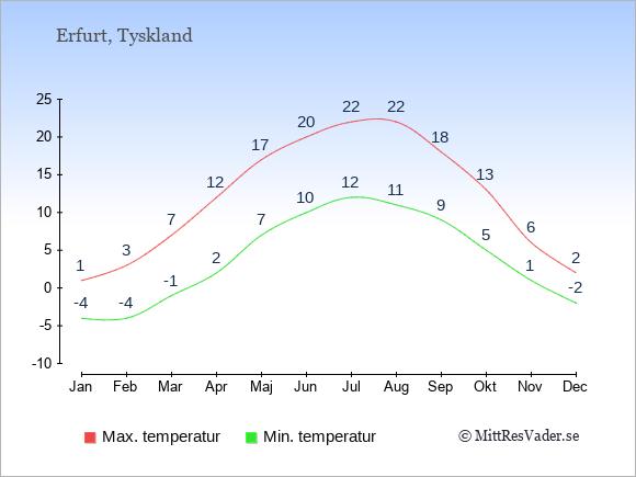 Temperaturer i Erfurt -dag och natt.