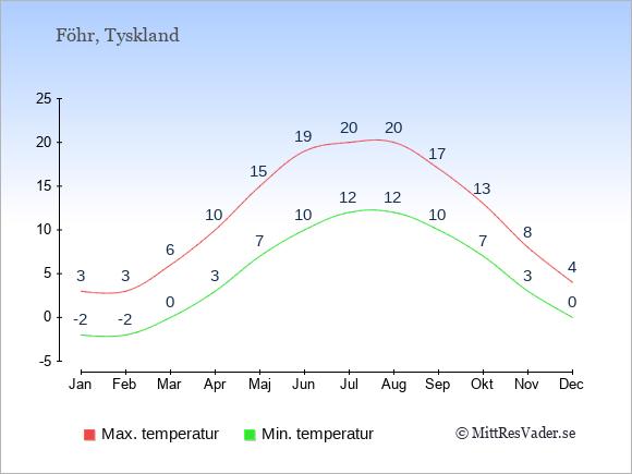Genomsnittliga temperaturer på Föhr -natt och dag: Januari -2;3. Februari -2;3. Mars 0;6. April 3;10. Maj 7;15. Juni 10;19. Juli 12;20. Augusti 12;20. September 10;17. Oktober 7;13. November 3;8. December 0;4.