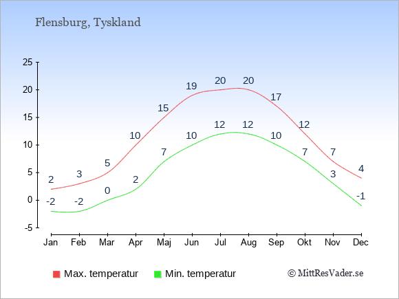 Genomsnittliga temperaturer i Flensburg -natt och dag: Januari -2;2. Februari -2;3. Mars 0;5. April 2;10. Maj 7;15. Juni 10;19. Juli 12;20. Augusti 12;20. September 10;17. Oktober 7;12. November 3;7. December -1;4.