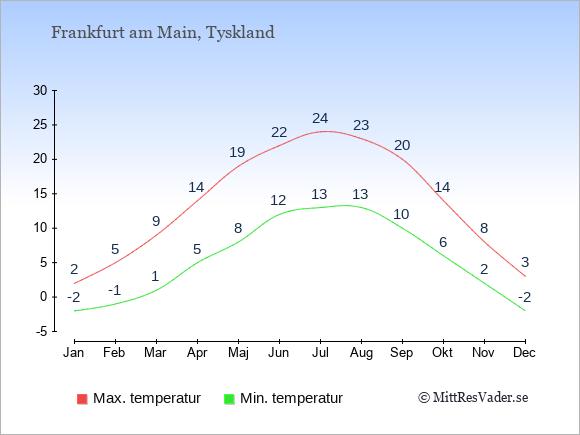 Genomsnittliga temperaturer i Frankfurt am Main -natt och dag: Januari -2;2. Februari -1;5. Mars 1;9. April 5;14. Maj 8;19. Juni 12;22. Juli 13;24. Augusti 13;23. September 10;20. Oktober 6;14. November 2;8. December -2;3.