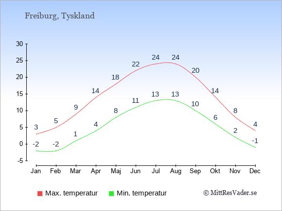 Genomsnittliga temperaturer i Freiburg -natt och dag: Januari -2;3. Februari -2;5. Mars 1;9. April 4;14. Maj 8;18. Juni 11;22. Juli 13;24. Augusti 13;24. September 10;20. Oktober 6;14. November 2;8. December -1;4.