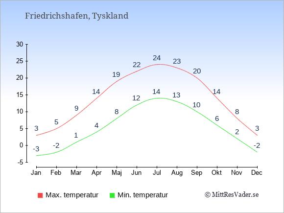 Genomsnittliga temperaturer i Friedrichshafen -natt och dag: Januari -3;3. Februari -2;5. Mars 1;9. April 4;14. Maj 8;19. Juni 12;22. Juli 14;24. Augusti 13;23. September 10;20. Oktober 6;14. November 2;8. December -2;3.