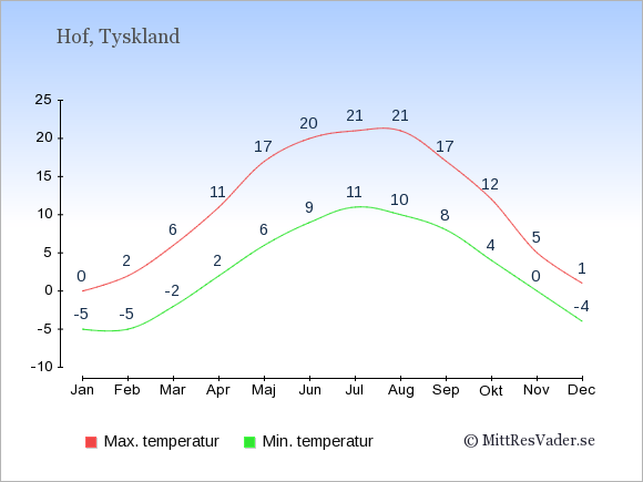 Genomsnittliga temperaturer i Hof -natt och dag: Januari -5;0. Februari -5;2. Mars -2;6. April 2;11. Maj 6;17. Juni 9;20. Juli 11;21. Augusti 10;21. September 8;17. Oktober 4;12. November 0;5. December -4;1.