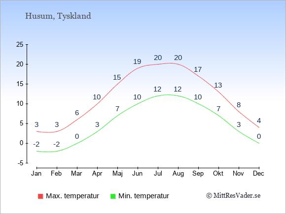 Genomsnittliga temperaturer i Husum -natt och dag: Januari -2;3. Februari -2;3. Mars 0;6. April 3;10. Maj 7;15. Juni 10;19. Juli 12;20. Augusti 12;20. September 10;17. Oktober 7;13. November 3;8. December 0;4.