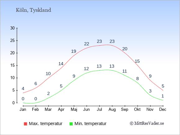 Genomsnittliga temperaturer i Köln -natt och dag: Januari 0;4. Februari 0;6. Mars 2;10. April 5;14. Maj 9;19. Juni 12;22. Juli 13;23. Augusti 13;23. September 11;20. Oktober 8;15. November 3;9. December 1;5.