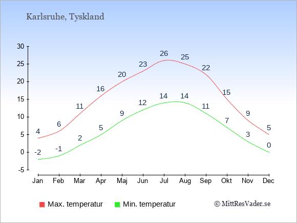 Genomsnittliga temperaturer i Karlsruhe -natt och dag: Januari -2;4. Februari -1;6. Mars 2;11. April 5;16. Maj 9;20. Juni 12;23. Juli 14;26. Augusti 14;25. September 11;22. Oktober 7;15. November 3;9. December 0;5.