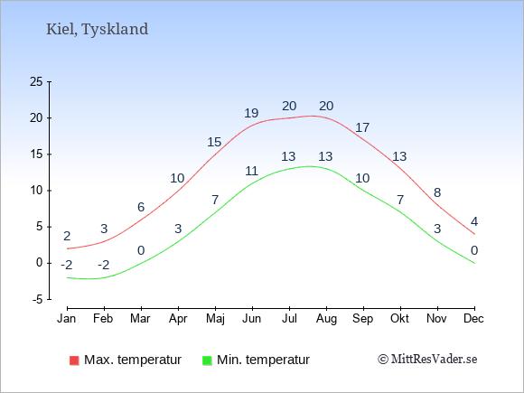 Temperaturer i Kiel -dag och natt.