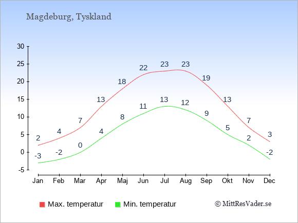Genomsnittliga temperaturer i Magdeburg -natt och dag: Januari -3;2. Februari -2;4. Mars 0;7. April 4;13. Maj 8;18. Juni 11;22. Juli 13;23. Augusti 12;23. September 9;19. Oktober 5;13. November 2;7. December -2;3.