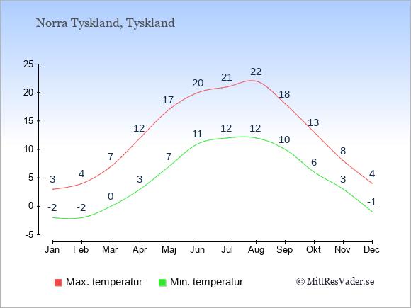 Genomsnittliga temperaturer i Norra Tyskland -natt och dag: Januari -2;3. Februari -2;4. Mars 0;7. April 3;12. Maj 7;17. Juni 11;20. Juli 12;21. Augusti 12;22. September 10;18. Oktober 6;13. November 3;8. December -1;4.
