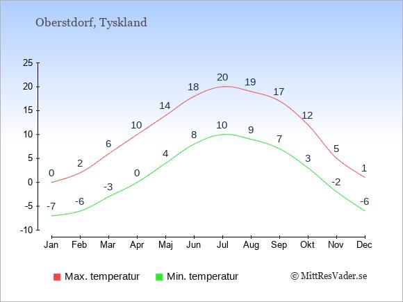 Genomsnittliga temperaturer i Oberstdorf -natt och dag: Januari -7;0. Februari -6;2. Mars -3;6. April 0;10. Maj 4;14. Juni 8;18. Juli 10;20. Augusti 9;19. September 7;17. Oktober 3;12. November -2;5. December -6;1.
