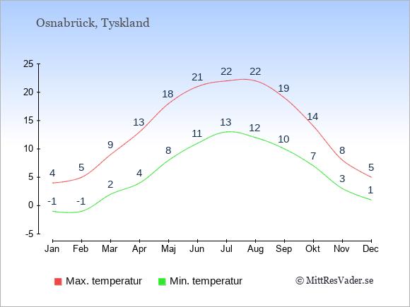 Temperaturer i Osnabrück -dag och natt.