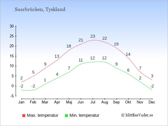 Temperaturer i Saarbrücken -dag och natt.