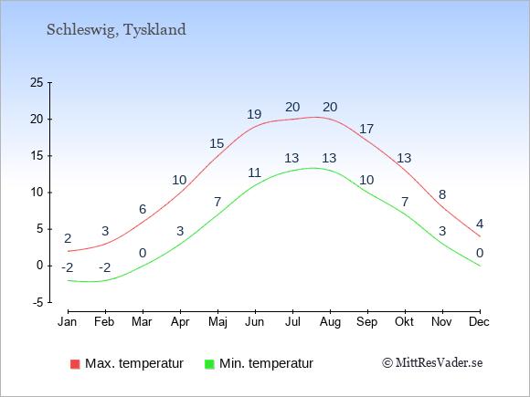 Genomsnittliga temperaturer i Schleswig -natt och dag: Januari -2;2. Februari -2;3. Mars 0;6. April 3;10. Maj 7;15. Juni 11;19. Juli 13;20. Augusti 13;20. September 10;17. Oktober 7;13. November 3;8. December 0;4.