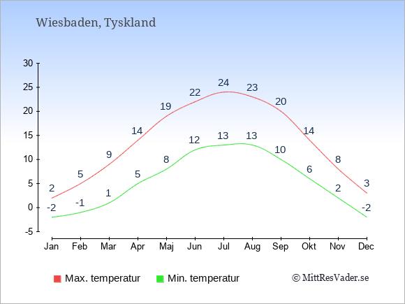 Genomsnittliga temperaturer i Wiesbaden -natt och dag: Januari -2;2. Februari -1;5. Mars 1;9. April 5;14. Maj 8;19. Juni 12;22. Juli 13;24. Augusti 13;23. September 10;20. Oktober 6;14. November 2;8. December -2;3.
