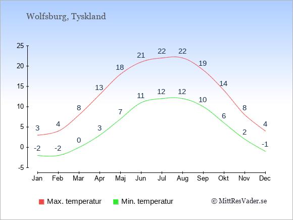Genomsnittliga temperaturer i Wolfsburg -natt och dag: Januari -2;3. Februari -2;4. Mars 0;8. April 3;13. Maj 7;18. Juni 11;21. Juli 12;22. Augusti 12;22. September 10;19. Oktober 6;14. November 2;8. December -1;4.