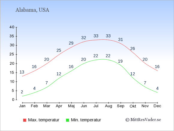 Genomsnittliga temperaturer i Alabama -natt och dag: Januari 2;13. Februari 4;16. Mars 7;20. April 12;25. Maj 16;29. Juni 20;32. Juli 22;33. Augusti 22;33. September 19;31. Oktober 12;26. November 7;20. December 4;16.